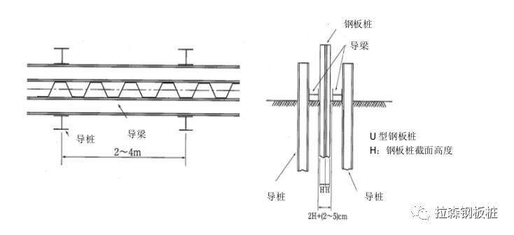 拉森钢板桩施工问题及处理方法